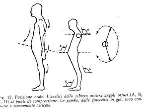 posizione orale